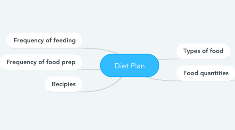 Mind Map: Diet Plan