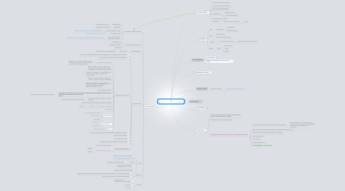 Mind Map: PhD: Encapsulating the Alchemy of Entrepreneurship