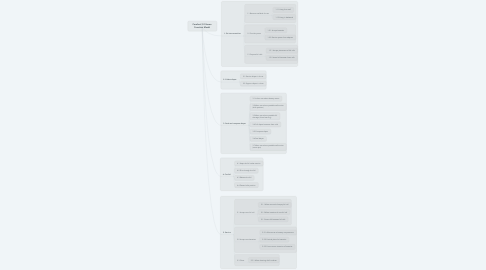 Mind Map: Carefort 2.0 Home  Function Model