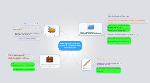 """Mind Map: Web-сервисы учебного проекта """"Кодирование информации"""""""