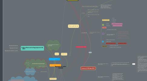 Mind Map: Regulação na saúde  (SUS-BR)