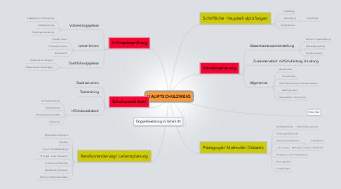 Mind Map: HAUPTSCHULZWEIG