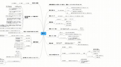 Mind Map: 残業学1