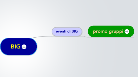 Mind Map: BIG
