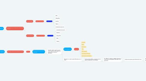 """Mind Map: Acompañamiento Redes Sociales """"Promotores de cultura financiera""""."""
