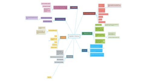 Mind Map: Aplastic Anemia