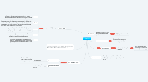 Mind Map: Biofarmacia