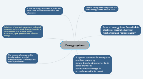 Mind Map: Energy system