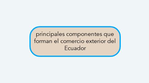 Mind Map: principales componentes que forman el comercio exterior del Ecuador