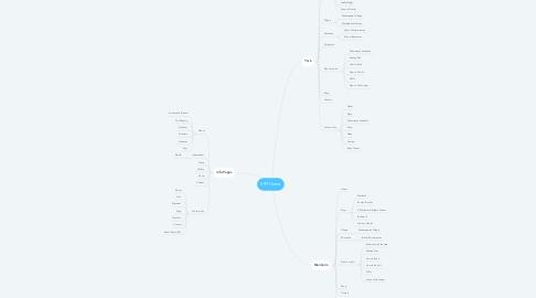 Mind Map: SRT Home
