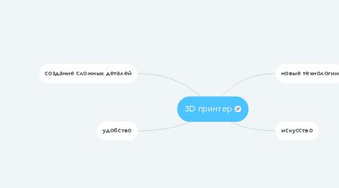 Mind Map: 3D принтер