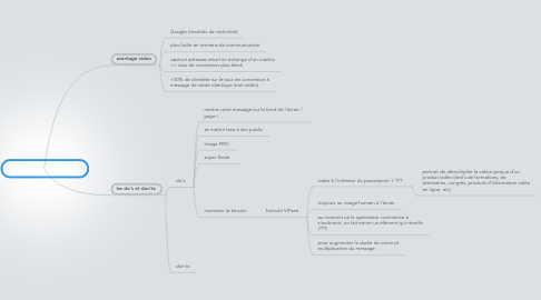 Mind Map: larevolutionvideo.com