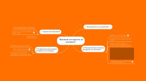 """Mind Map: """"Влияние интернета на человека"""""""