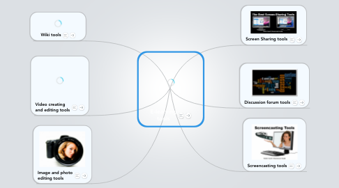 Mind Map: E-learning tools