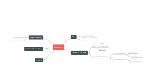 Mind Map: Breuklijnen