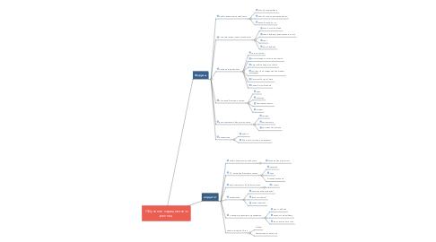Mind Map: Обучение наращиванию ресниц