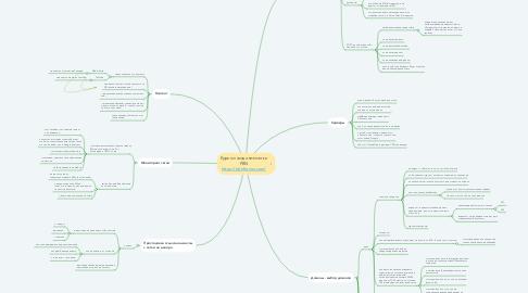 Mind Map: Курс по созданию сетки PBN https://pbnforyou.com/
