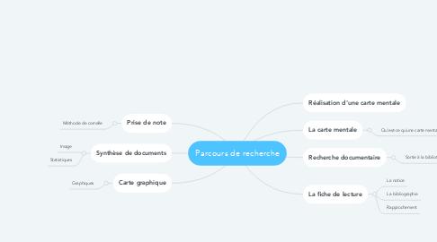 Mind Map: Parcours de recherche