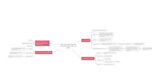 Mind Map: Методика приобщения дошкольников к игре на ДМИ