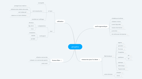 Mind Map: géogébra