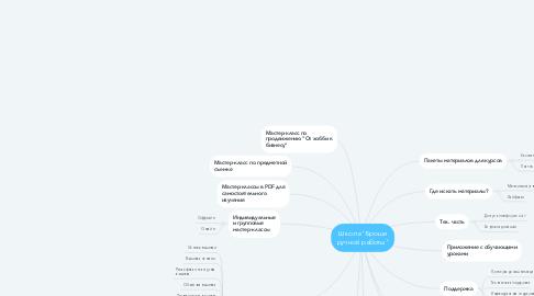 """Mind Map: Школа """"Броши ручной работы"""""""