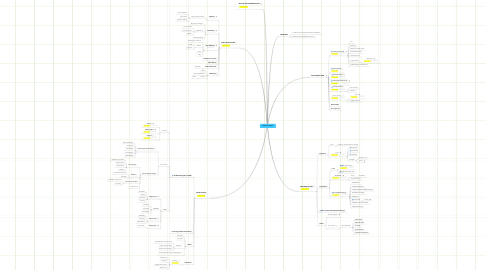 Mind Map: Honours Project