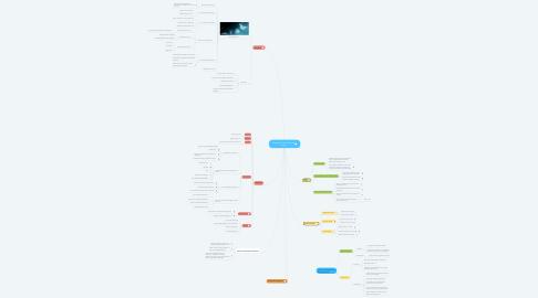 Mind Map: Taşımacılık Genel İşletme Analiz