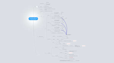 Mind Map: Rosetta Stone Offer Flow Short-Form Radio