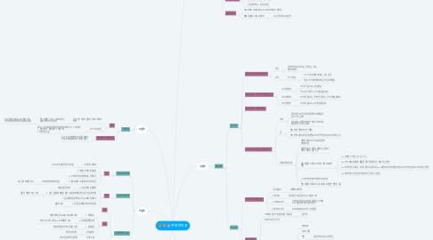 Mind Map: 주토피아조
