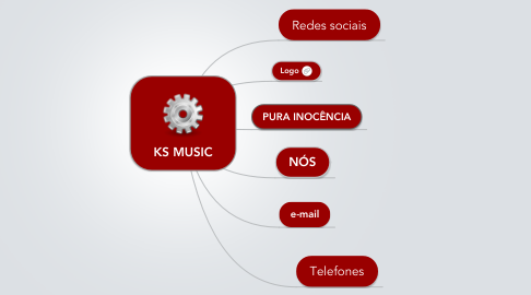 Mind Map: KS MUSIC
