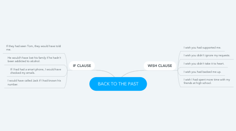 Mind Map: BACK TO THE PAST