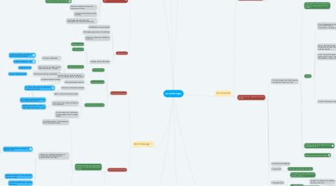 Mind Map: La technique
