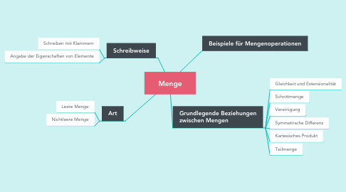 Mind Map: Menge