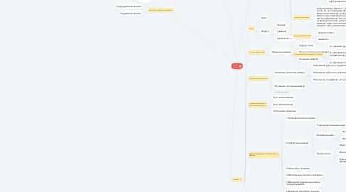 Mind Map: Мовний матеріал