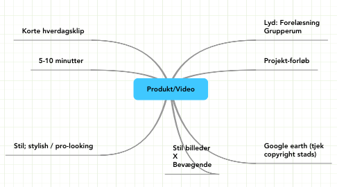 Mind Map: Produkt/Video