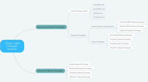 "Mind Map: ""Green"" Label Campaign Structure"