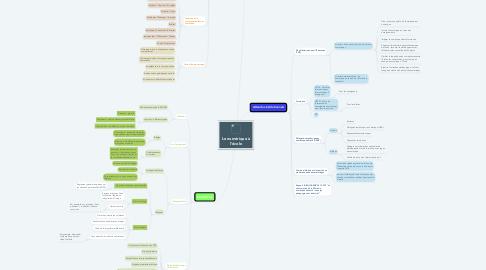 Mind Map: Le numérique à l'école