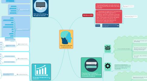Mind Map: Cách quản lý kiến thức trong một tổ chức