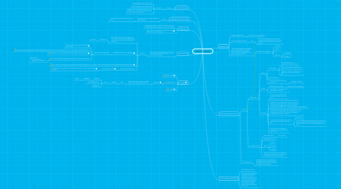 Mind Map: Healing Authority