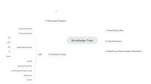 Mind Map: Woodbadge Ticket
