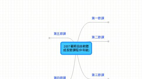 Mind Map: 2007暑期自由軟體 成長營課程(中年級)