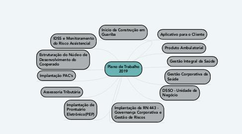 Mind Map: Plano de Trabalho 2019