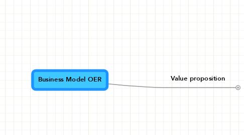 Mind Map: Business Model OER