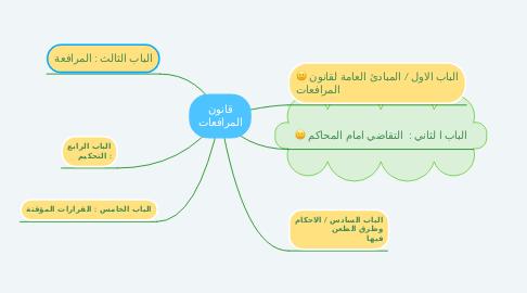 Mind Map: قانون المرافعات