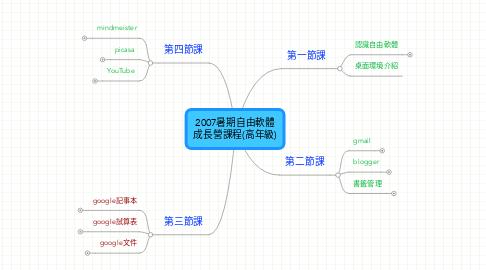 Mind Map: 2007暑期自由軟體 成長營課程(高年級)