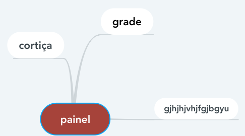 Mind Map: painel
