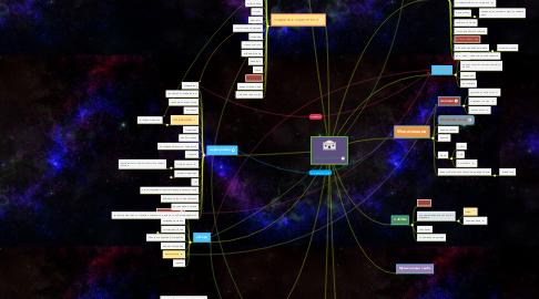 Mind Map: #WoodТВИН