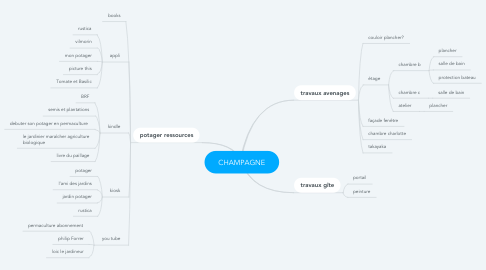 Mind Map: CHAMPAGNE