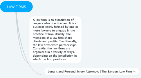 Mind Map: LAW FIRMS