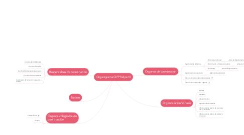 Mind Map: Organigrama CIFP Felipe VI